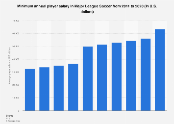 Average player salary in MLS 2018, by team