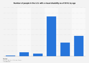 Individuals with a visual disability in the U.S. 2016, by age