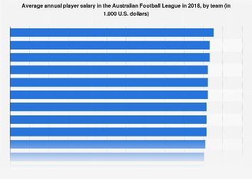 Average Afl Salary By Team 2018 Statista