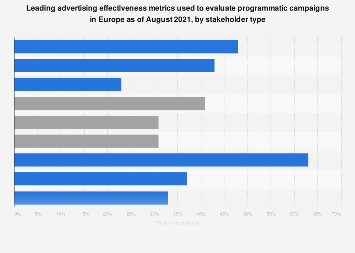Advertising effectiveness metrics used for programmatic by advertisers in Europe 2016