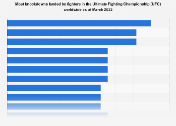 UFC: most knockdowns landed by fighters worldwide as of 2018