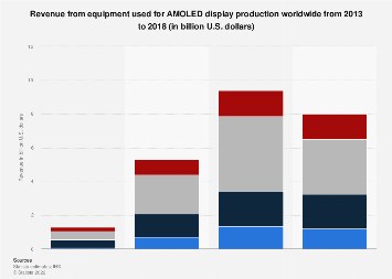 Global AMOLED display equipment revenue by type 2013-2018