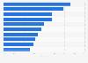 Umfrage zu Gesundheitsrecherche im Internet in Deutschland nach Themen 2016