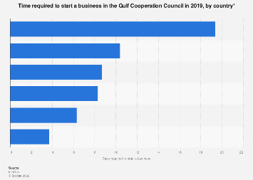 Time required to start a business in the GCC by country 2017
