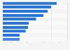 Umfrage zu den wichtigsten Trends in der ITK-Branche 2017