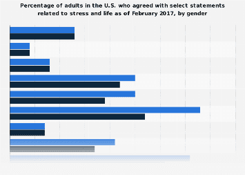 Stress-related statements that applied to U.S. adults as of 2017, by gender