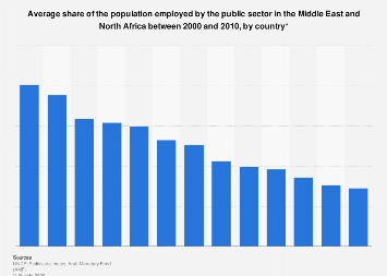 Share of people employed in the public sector in MENA by country 2000-2010