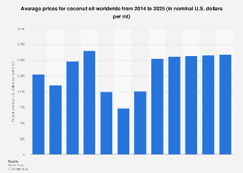 Average prices for coconut oil worldwide from 2014 to 2025