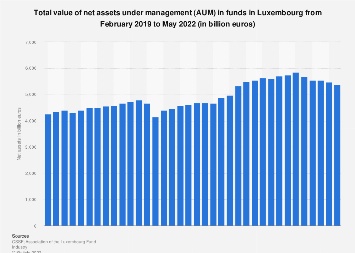 Monthly net assets under management in funds in Luxembourg 2016-2017