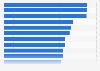 Porcentaje de ingresos generados por película tras nominación a los Oscar hasta 2018