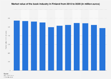 Market value of the book industry in Finland 2007-2017