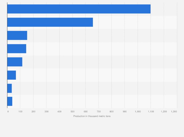 Walnut production worldwide by country, 2017/18 | Statista