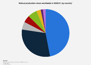Walnut production share worldwide 2016/17, by country