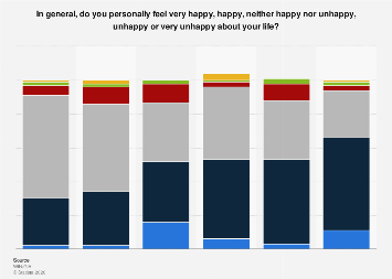 Italy: happiness about life 2016, by employment status