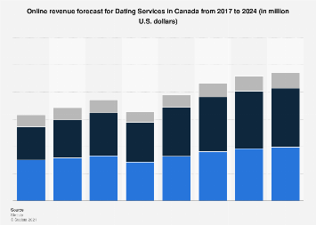 Online revenue forecast for Dating Services in Canada until 2023
