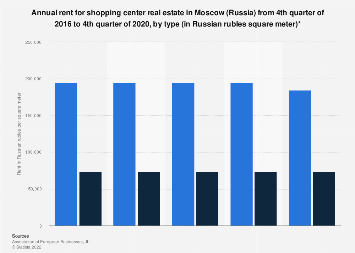 Average rent for shopping center property in Moscow Q4 2016-Q1 2018