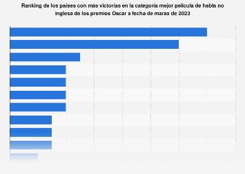Países con más victorias a mejor película de habla no inglesa en los Oscar 1948-2018