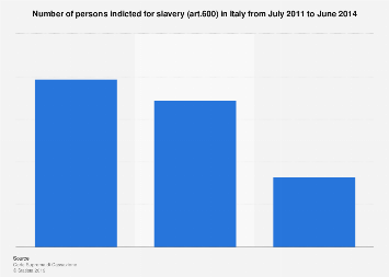 Italy: number of persons indicted for slavery 2011-2014