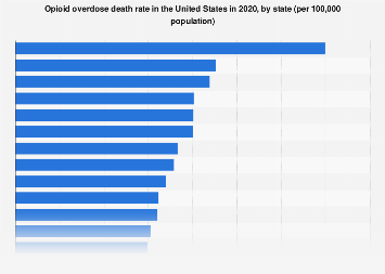 Death rate from opioid overdose in the U.S. in 2016, by state