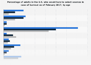 Where U.S. adults would turn to for help in case of burnout 2017, by age