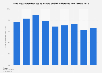 Arab migrant provisions as a share of GDP in Morocco 2005-2013