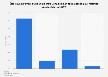 Opinion des Français sur une potentielle union entre Hamon et Mélenchon 2017