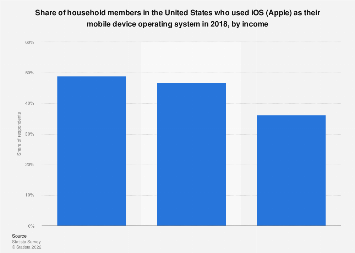 Affluent Americans: share who used Apple/Mac as their mobile device operating system