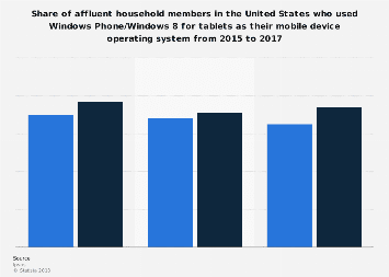Affluent Americans: share who used Windows as their mobile device operating system