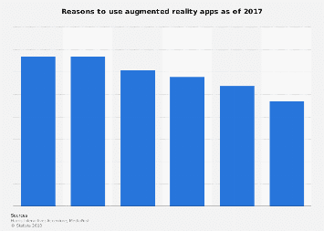 Affluent Americans: share who used augmented reality apps 2015-2017