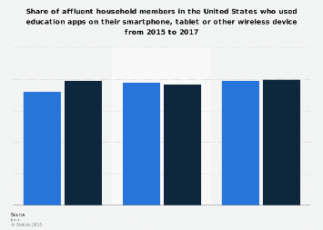 Affluent Americans: share who used education apps 2015-2017