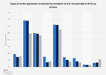 Affluent Americans: share who used mobile payment/wallet apps 2015-2017