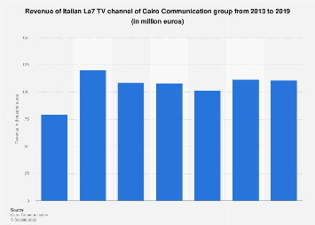 Italy: Cairo Communication Group La7 revenue 2013-2017