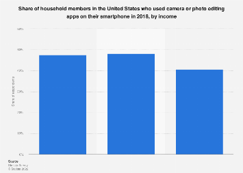 Affluent Americans: share who used photography apps 2015-2017