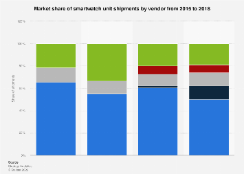 Smartwatch market share by vendor worldwide 2015-2018