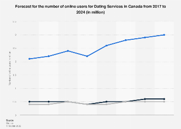 Forecast of the number of online users for Dating Services in Canada until 2023