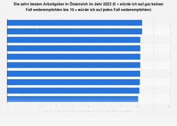 Beste Arbeitgeber in Österreich 2018