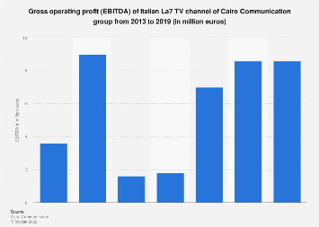 Italy: Cairo Communication Group La7 EBITDA 2013-2017