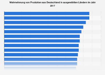 Made-In-Country-Index: Wahrnehmung von Produkten aus Deutschland nach Ländern 2017