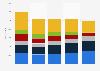 Absatz der führenden PC-Hersteller in Deutschland bis 2018