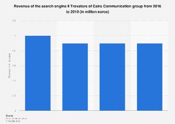 Italy: search engine Il Trovatore revenue 2013-2016