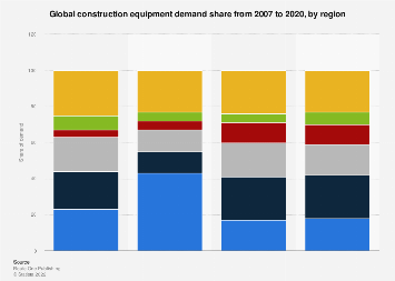 Demand for construction equipment worldwide by region 2007-2020