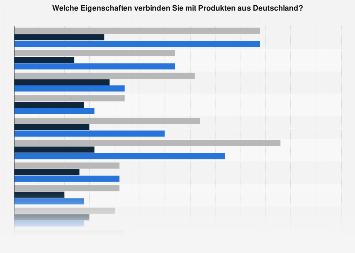 Made-In-Country-Index: Wahrgenommene Eigenschaften von Produkten aus Deutschland 2017