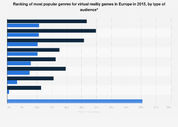 Virtual reality: most popular VR game genres in Europe 2015, by type of audience
