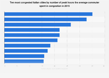 Italy: top 10 cities by number of peak hours spent in congestion 2016
