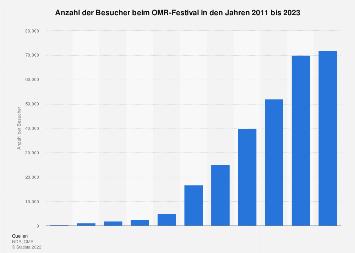 Prognose zur Anzahl der Besucher des Online Marketing Rockstars Festivals bis 2018