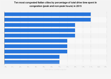 Italy: most congested cities by share of total drive time in congestion 2016