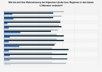 Made-In-Country-Index 2017: Veränderungen am Länder-Image in den letzten 12 Monaten