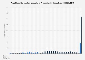 Anzahl der Kernwaffenversuche in Frankreich bis 2016