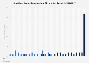 Anzahl der Kernwaffenversuche in China bis 2016