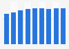 Qatar's human development index score 1980-2013